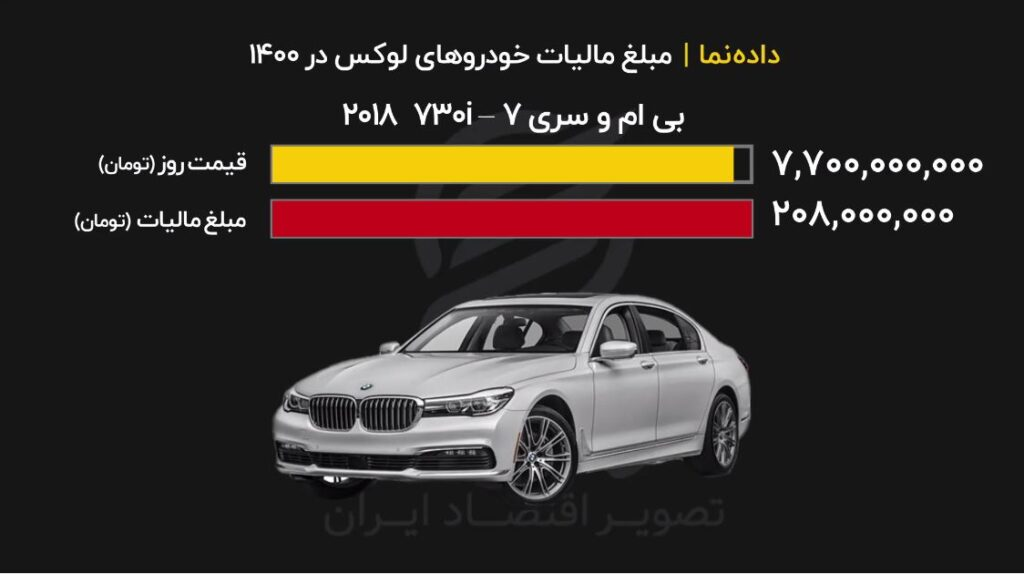 خودروی شما چقدر مالیات دارد؟