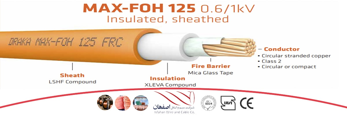 Fire resistance cable